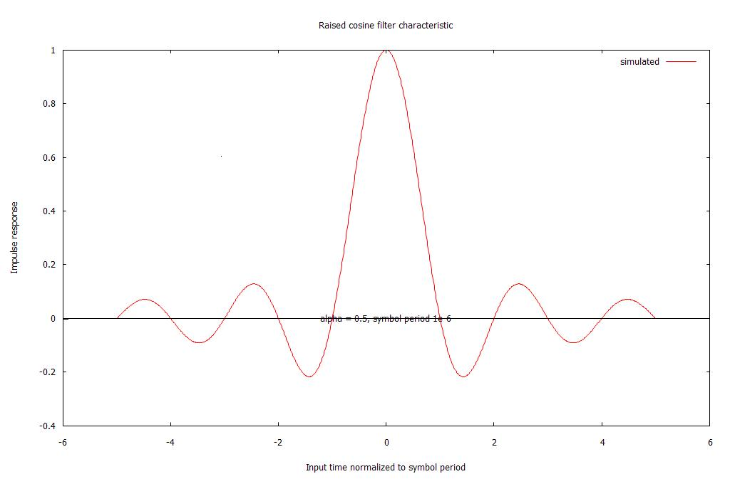 Impulse response of the raised cosine filter