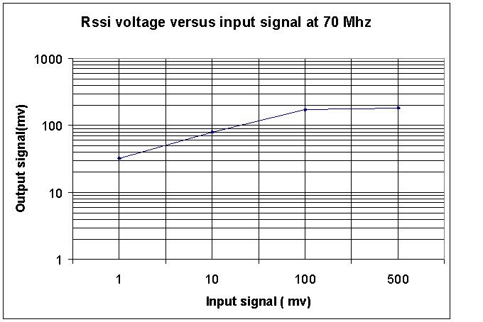 Rssi characteristic of the SPG rssi chip for 70 Mhz operation